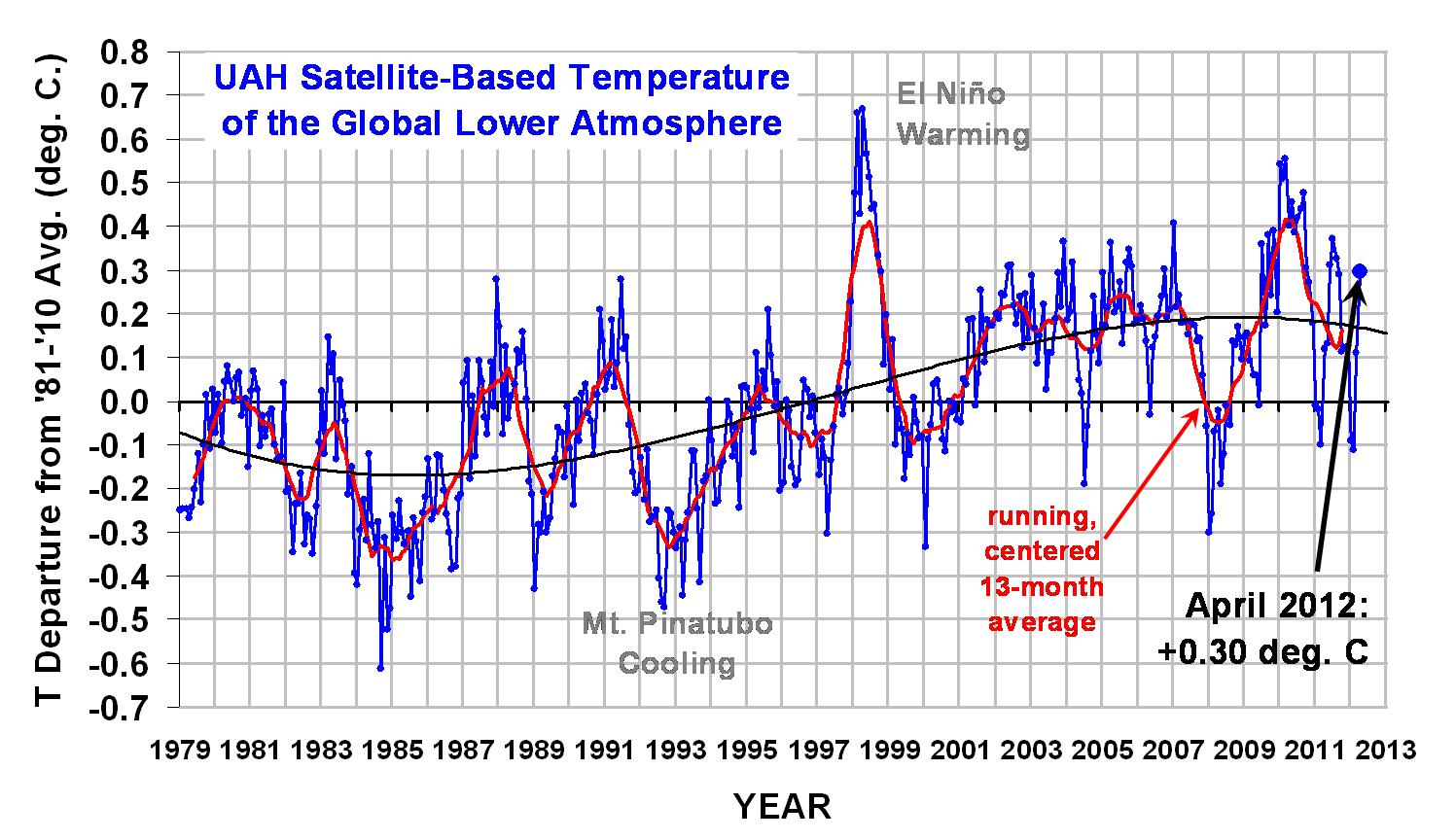 Global average temperature trends thru April 2012