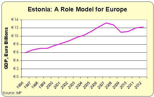 Estonian GDP 1996-present