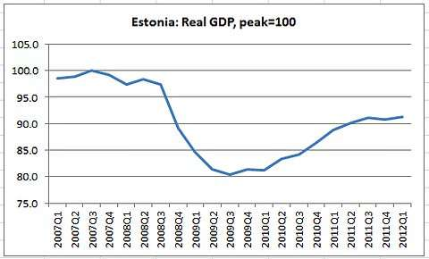 Estonian GDP 2007-present