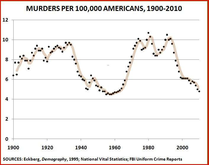 Murder rate trend 1900 2010