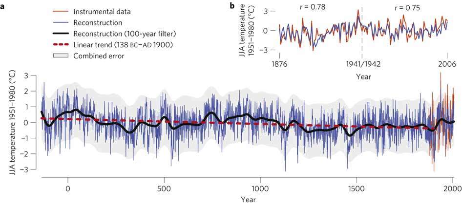 Two thousand years of global cooling?