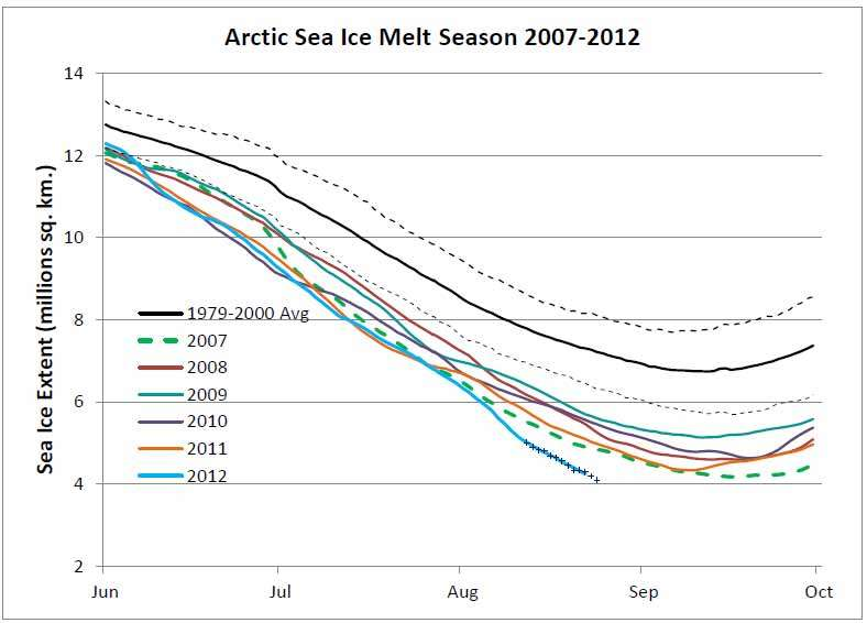 Extent of Arctic Sea Ice at Record Low – Reason com