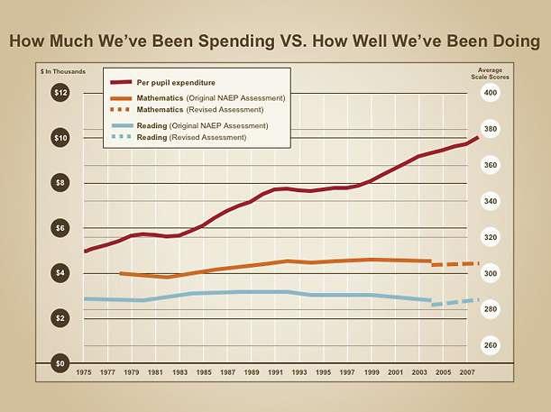 education spending vs performance