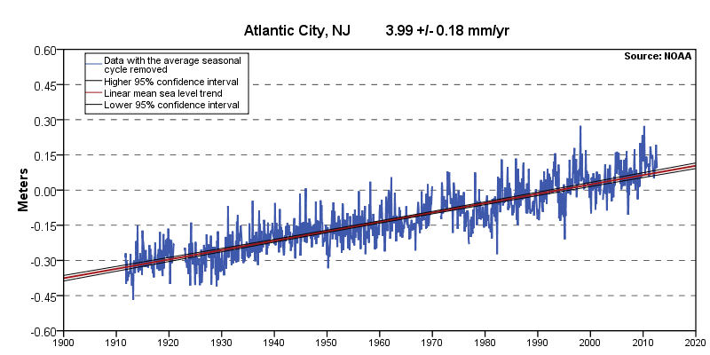 Atlantic City Sea Level Rise