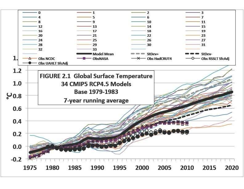 climate models vs. actual temperatures