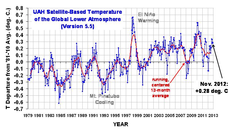 November 2012 satellite temperature trend