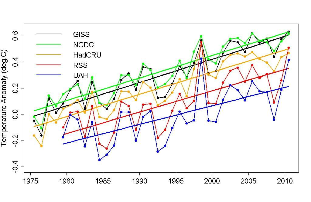 Comparison of 5 temp datasets through 2010