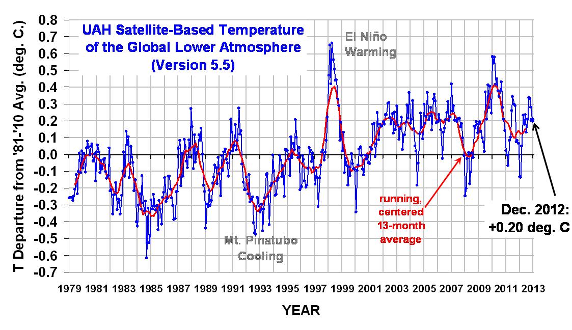 Global Temperature Data 1978 - December 2012