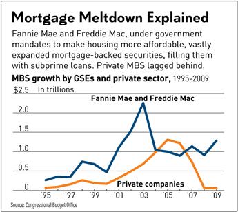 Mortgage Meltdown