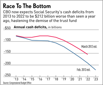 Social Security's cash deficits