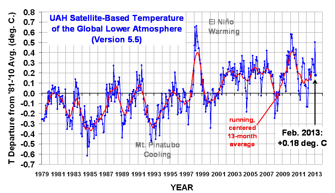 Global Satellite Temperature Data February 2013