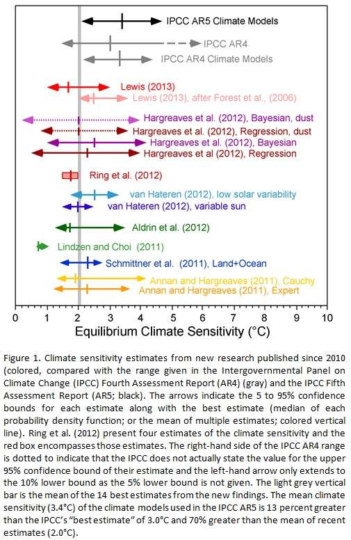 roundup of climate sensitivity studies