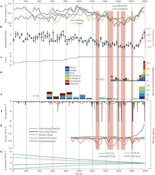 Temperature Trend data 1-2000 AD