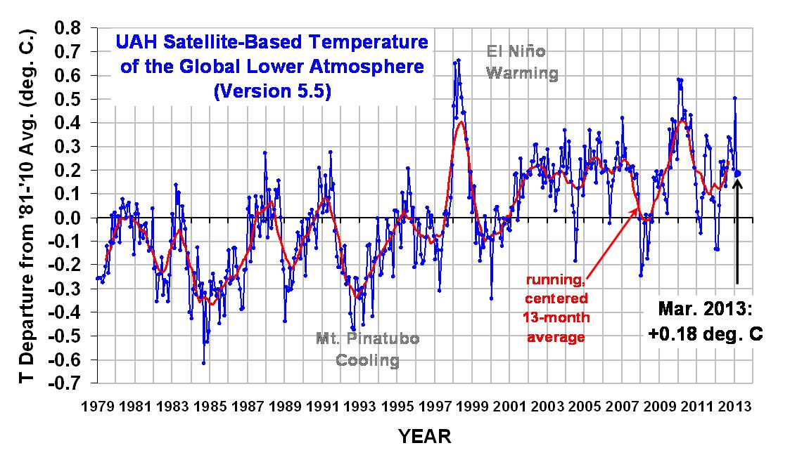 Temperature trends March 2013
