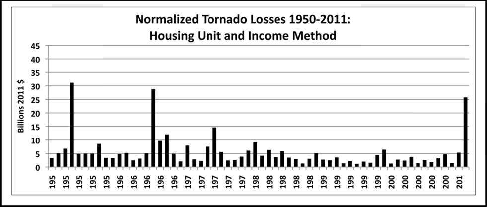 Normalized tornado losses