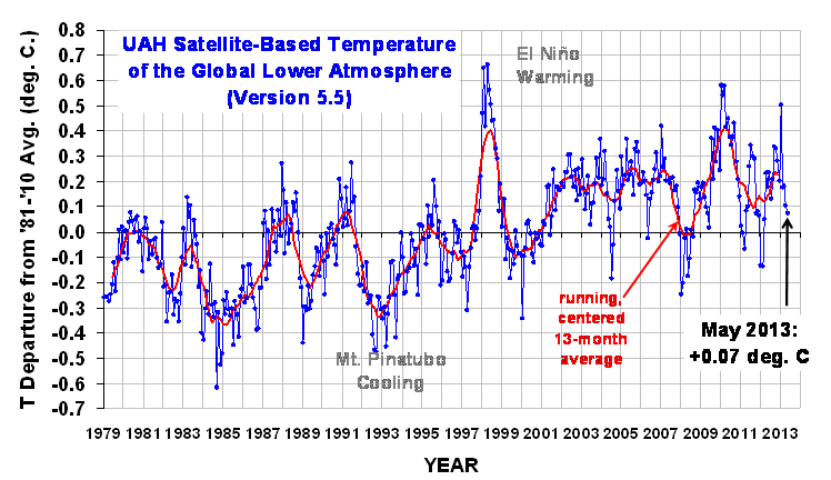 Global Temperature Trend Chart