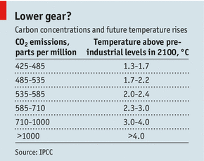 Economist temperature data