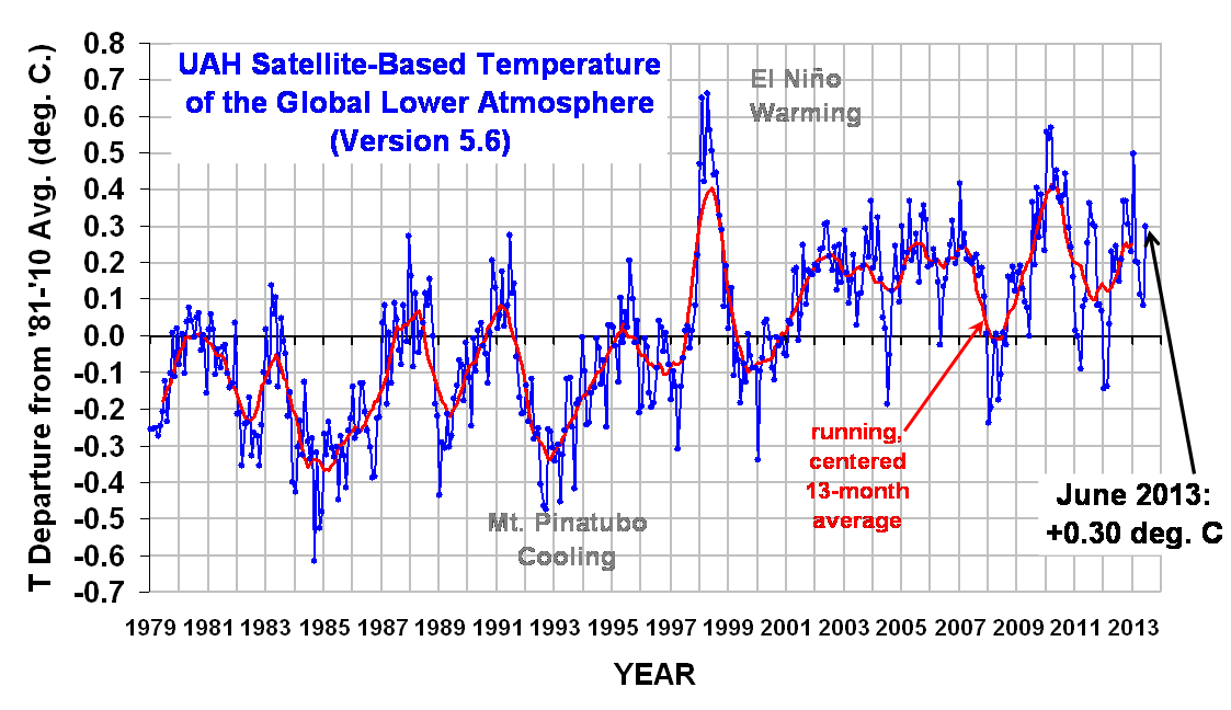 Global Temperature Trends June 2013
