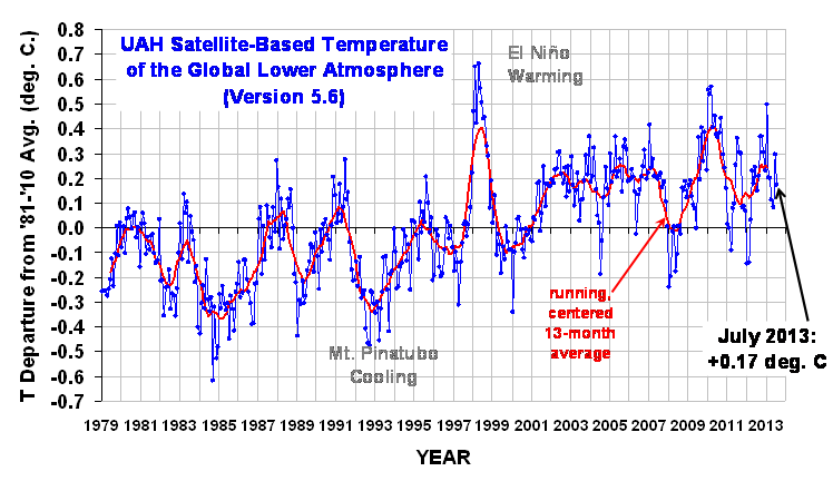 Global Temperature trend