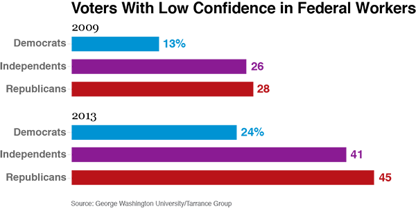 Loss of confidence in government workers