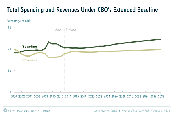 U.S. revenue and spending