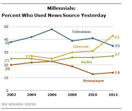 Millennials' news sources