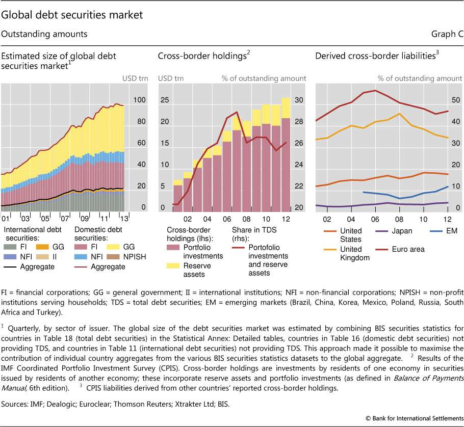 Soaring global debt
