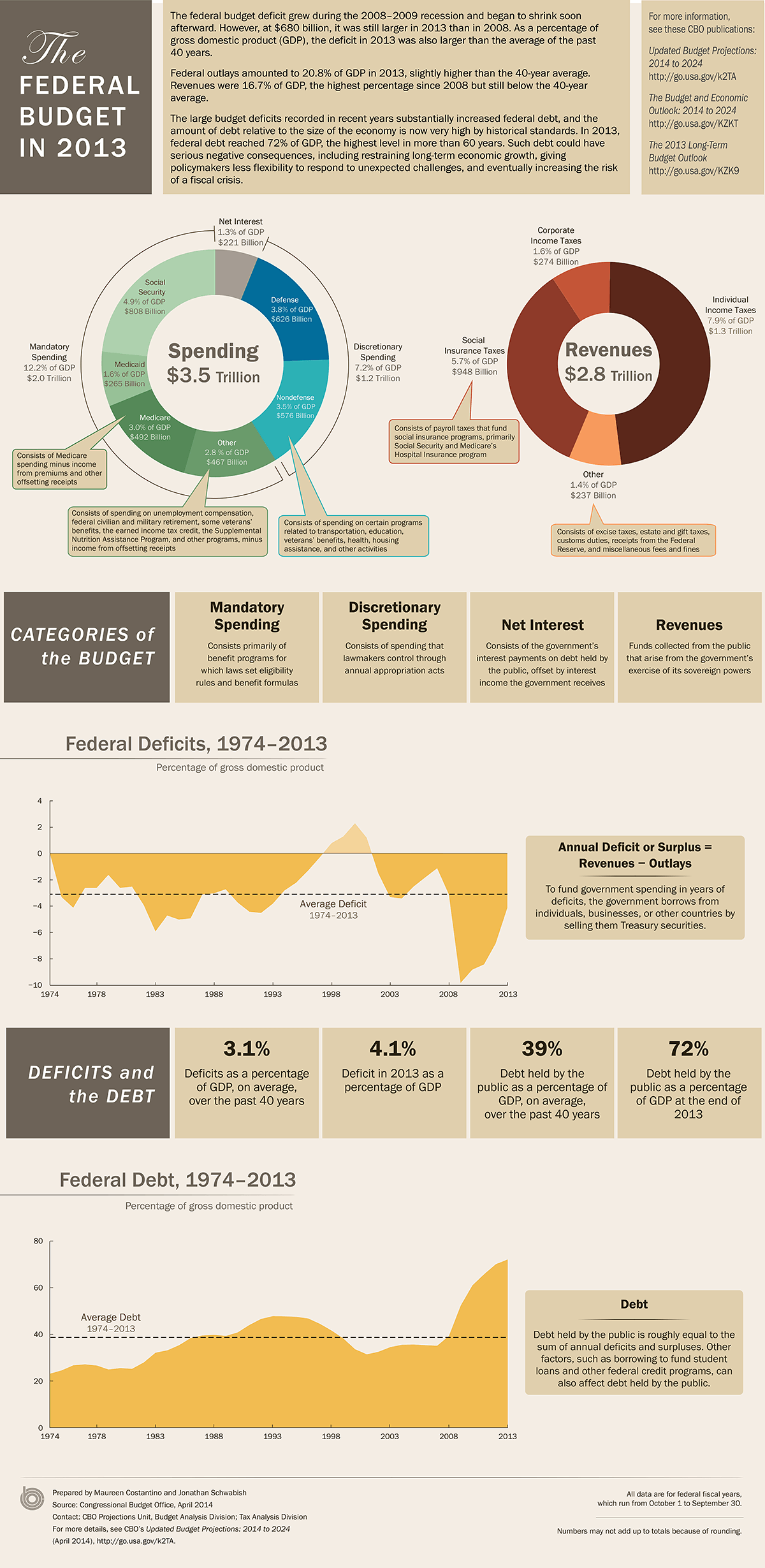 Budget and deficits