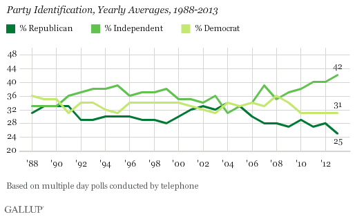 Independent voter graph