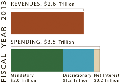 Revenues vs. Spending