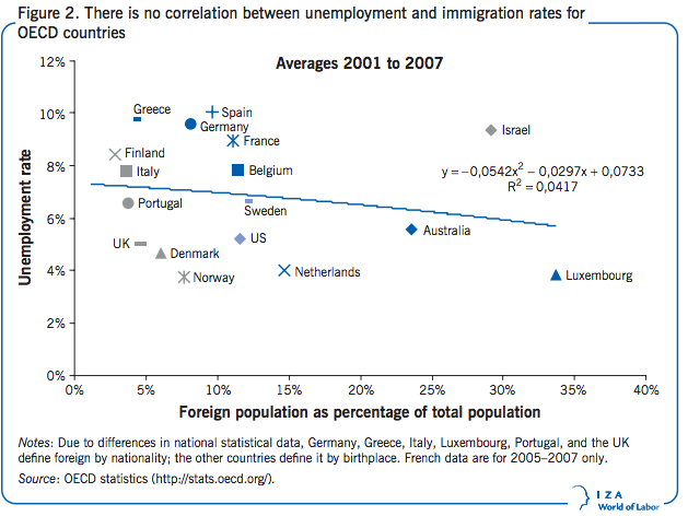 Immigration Helps American Workers: The Definitive Argument (And Why