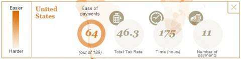 Ease of paying business taxes