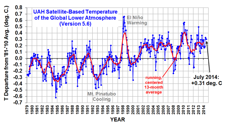 Global Temperature Trend July 2014