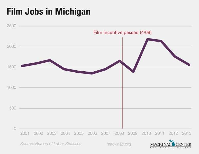 Images from Michigan May Send Film Credits to the Cutting Room Floor