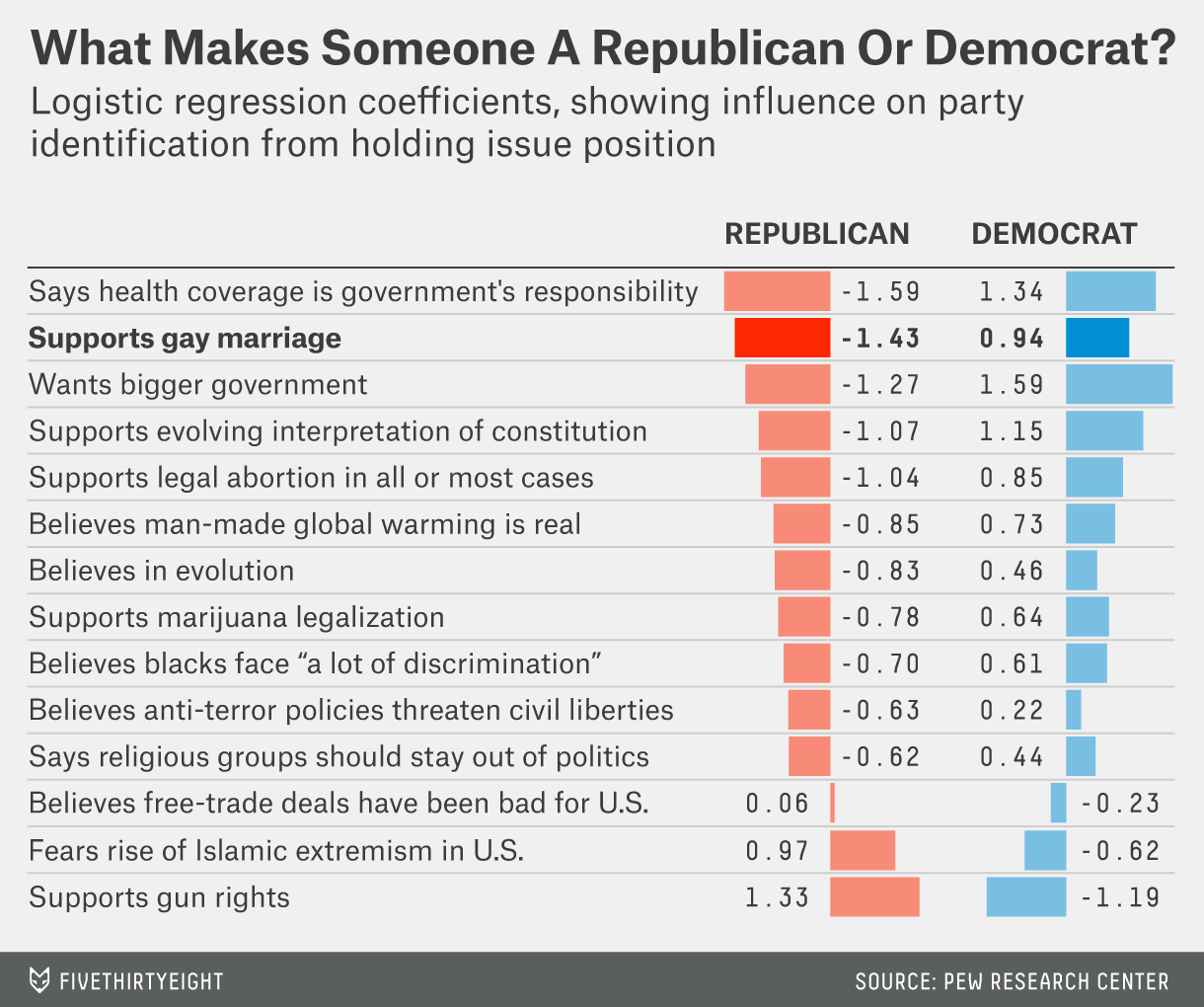 Agin' it? You're Republican. For it? Less obvious. ||| Pew/538.com