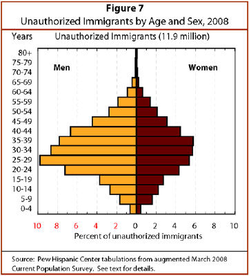 Where all the brown women at? ||| Pew Hispanic Center