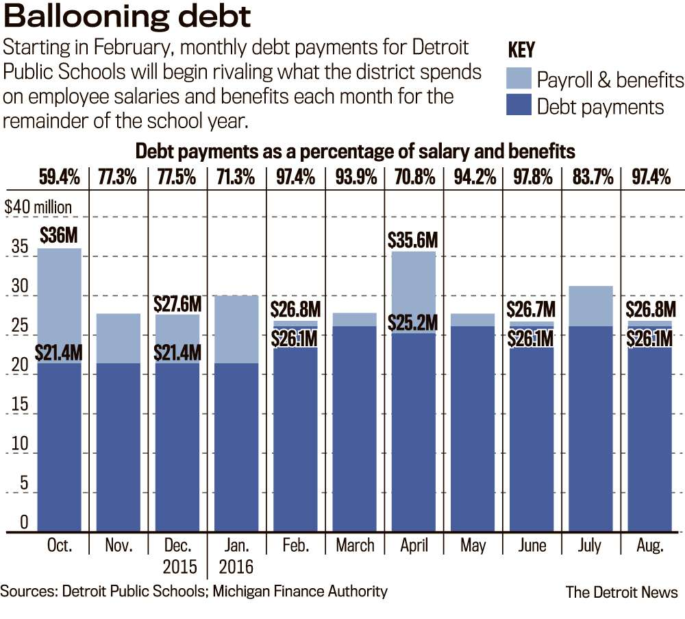 Insane: Detroit Public Schools Spend as Much on Debt Service