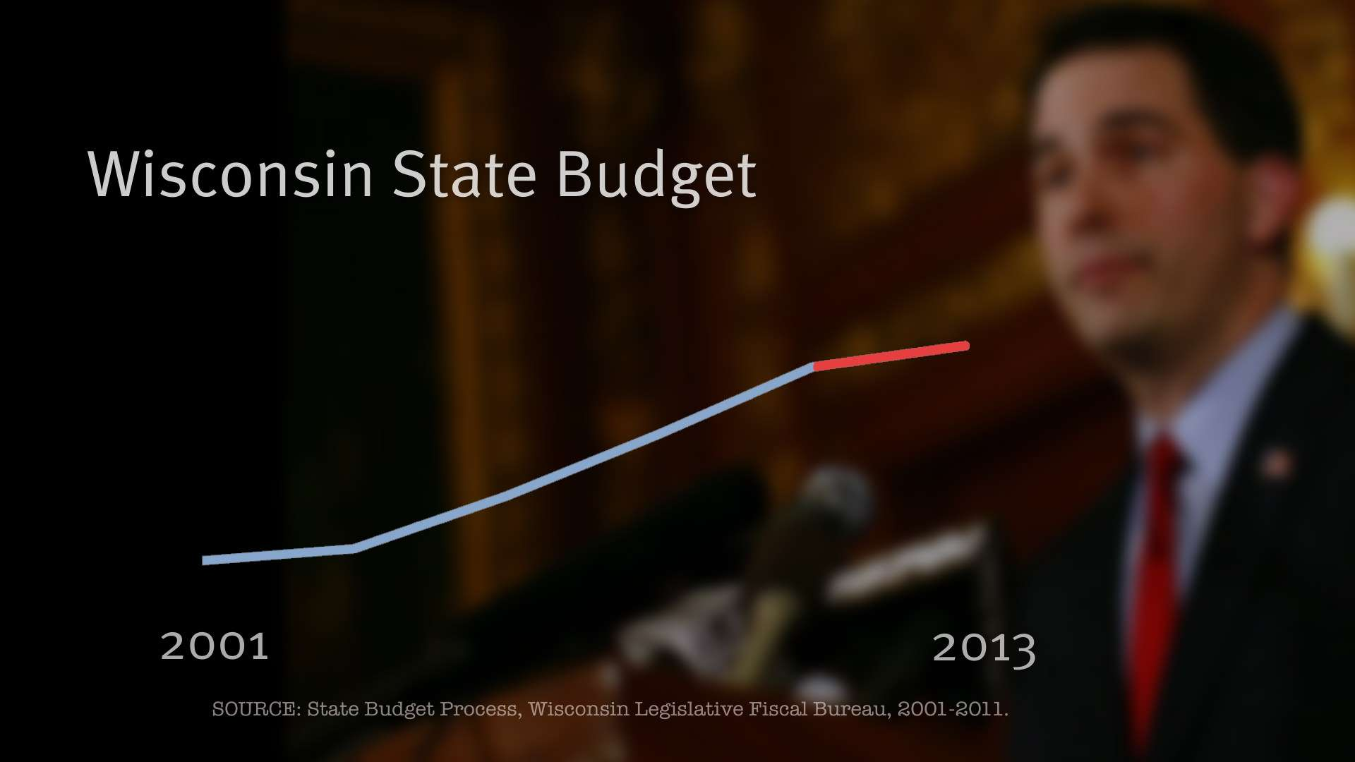 Wisconsin's All Funds budget