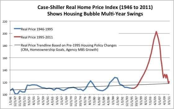 Case-Shiller RPI 1946-2011