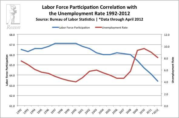 Labor Force Participation Correlation with Unemployment Rate