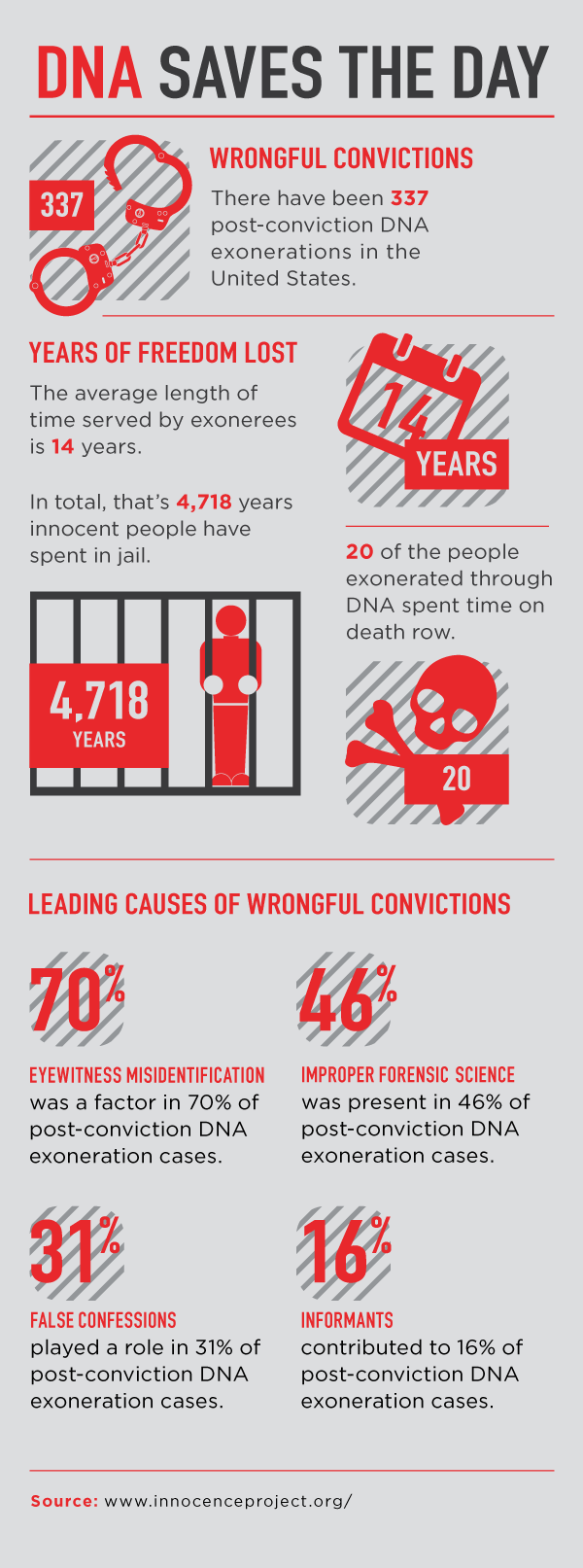 DNA Exonerations Infographic