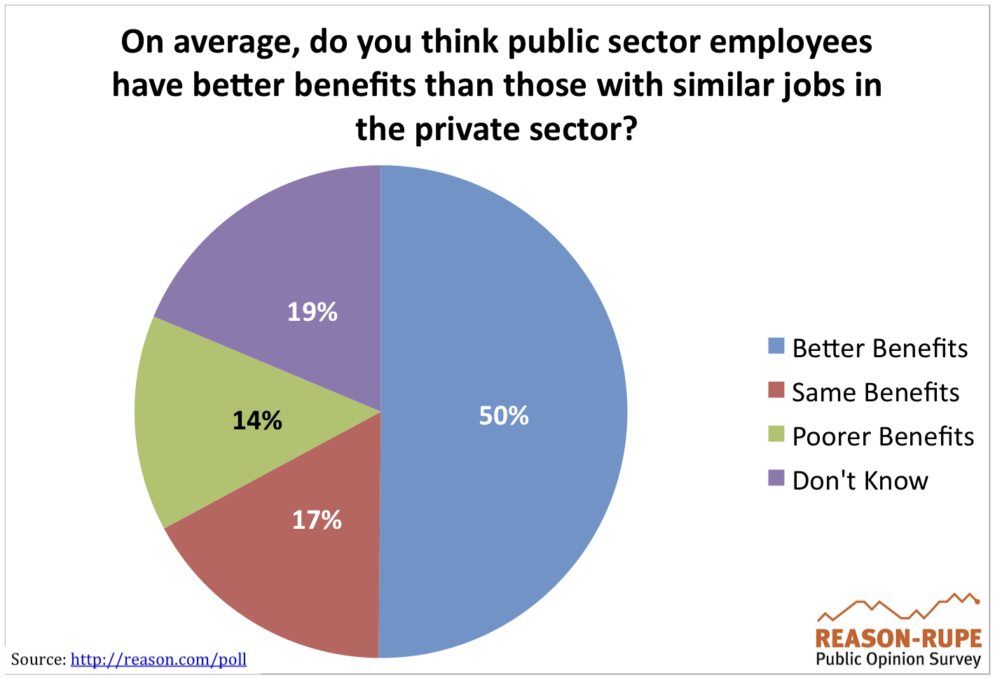 Reason-Rupe Public Sector Benefits
