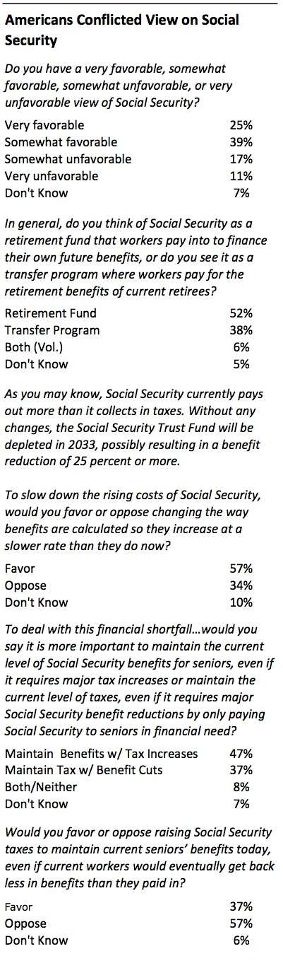 52 Percent of Young Americans Favor Social Security Opt-Outs