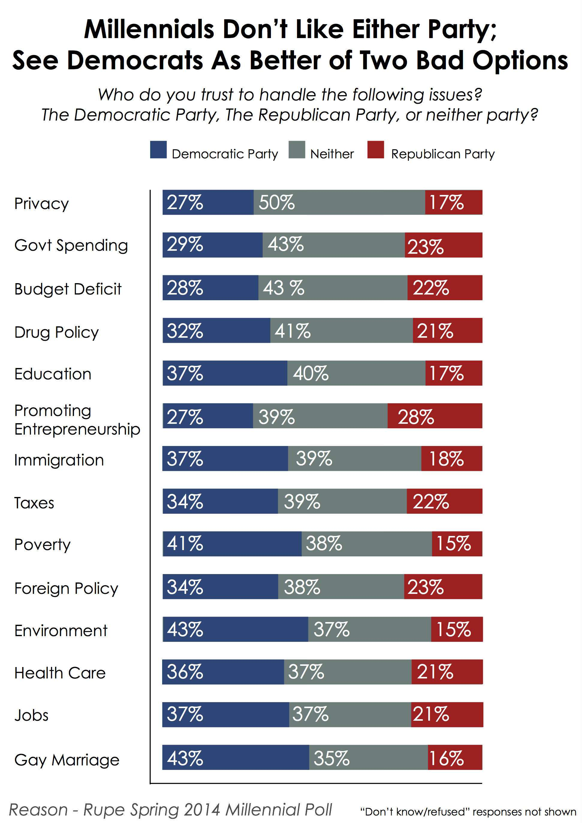 When asked who they trust most to handle a series of issues neither democrats nor republicans receive a majority