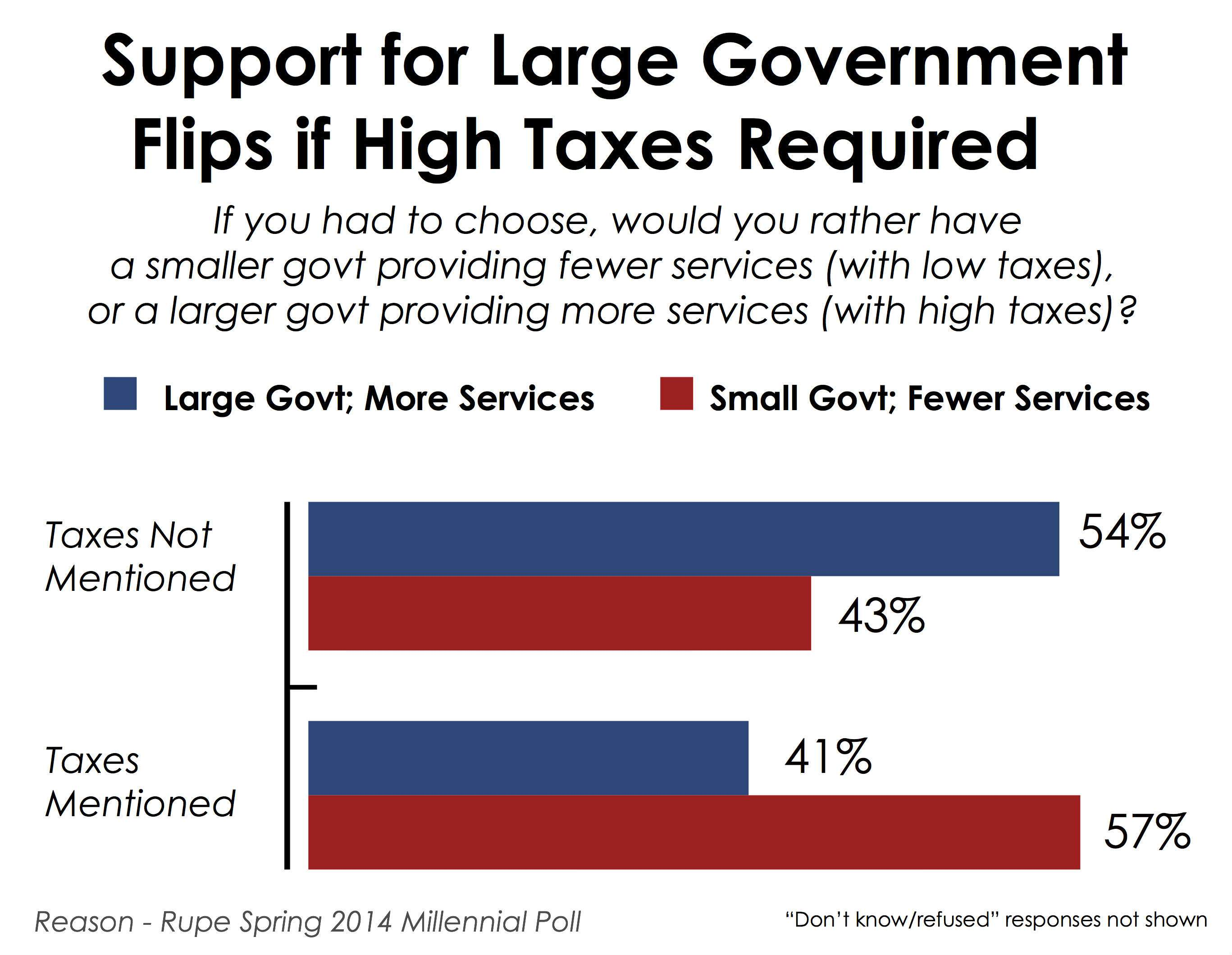 Millennials Prefer Small Government if Large Government Requires ...