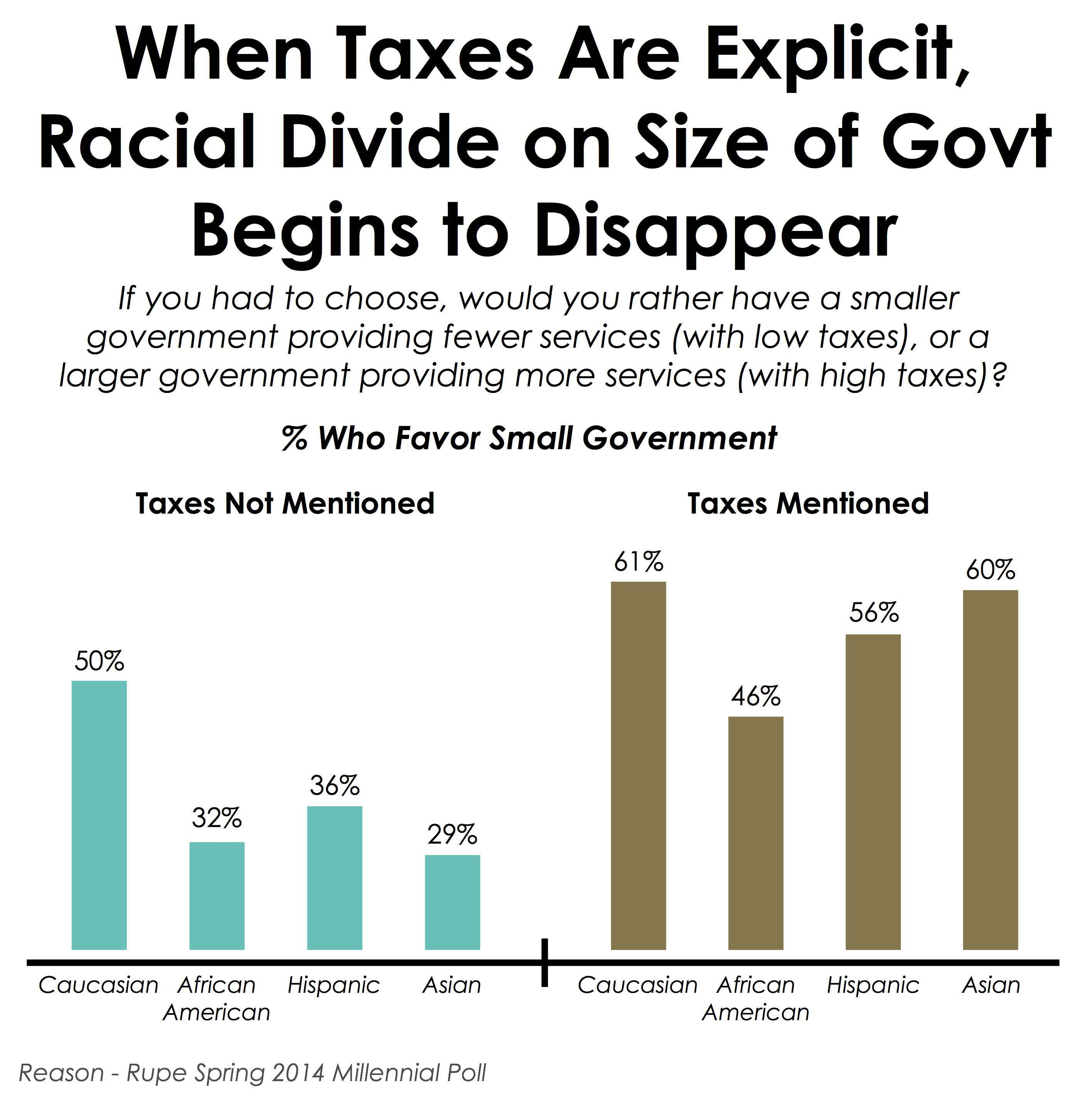 ||| Reason-Rupe Millennial Survey 2014