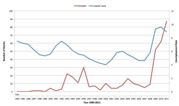 no correlation with unemployment?