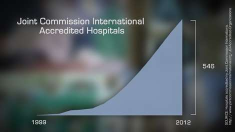 Hospitals accredited by the Joint Commission International |||