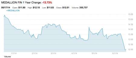Medallion Financial Corp.'s stock price over 6 months. |||