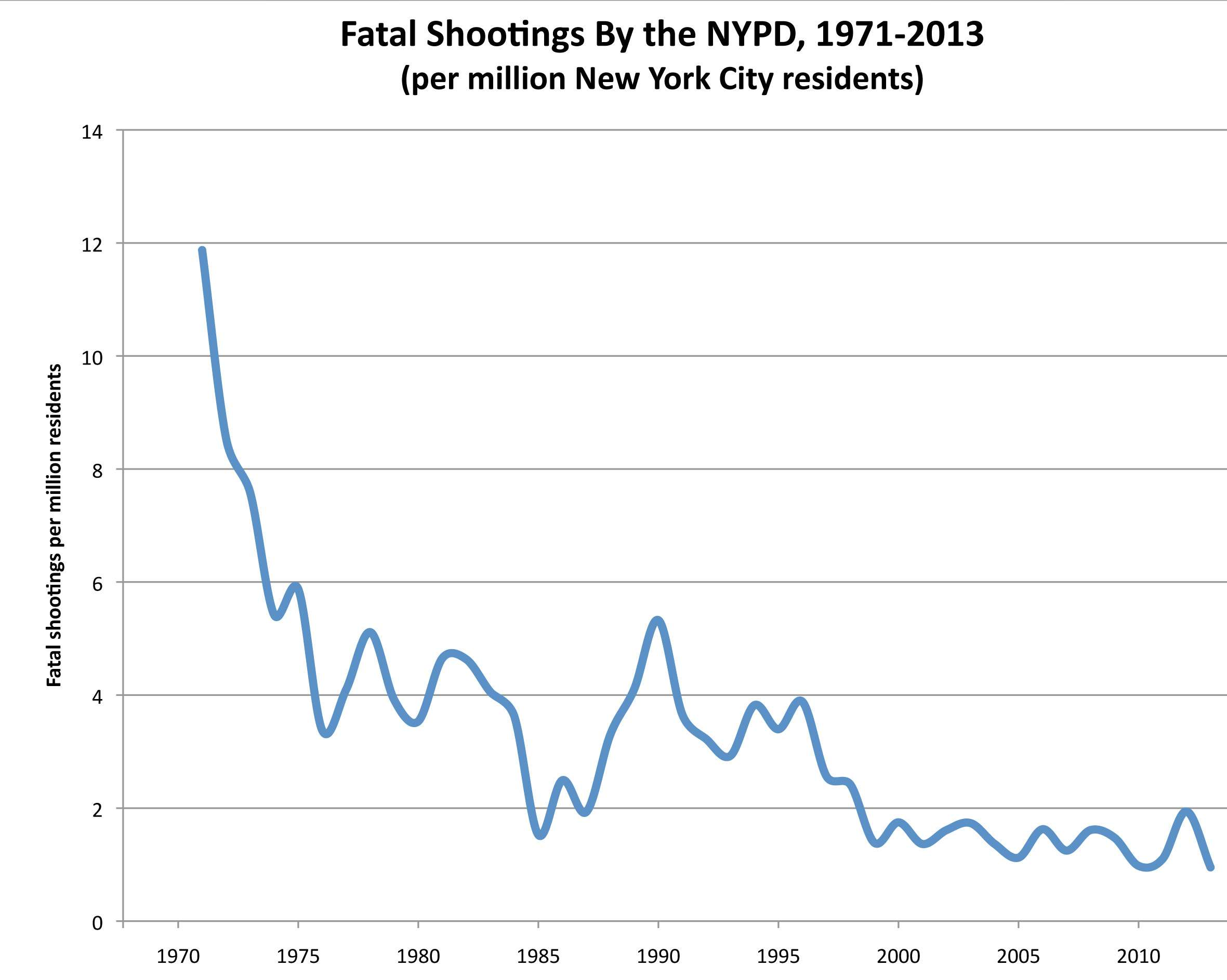 Fatal Shootings by the NYPD, 1971-2013 |||